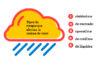 BID publica guía práctica para gestionar riesgos en cadena de valor