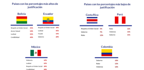 Costa Rica pasa prueba en honestidad según informe regional