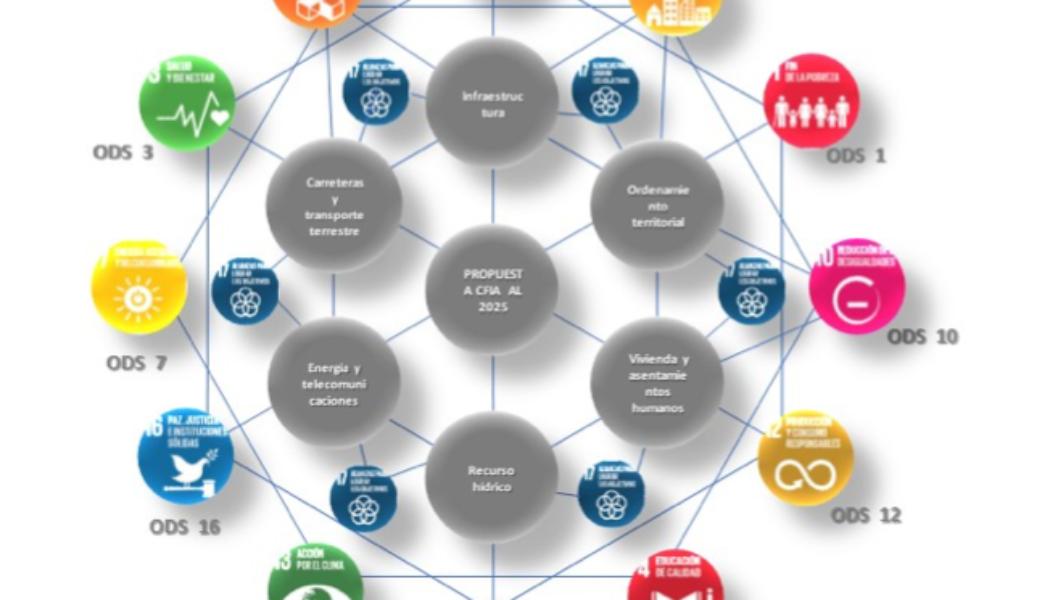 Colegio Federado de Ingenieros y Arquitectos de cara a los ODS